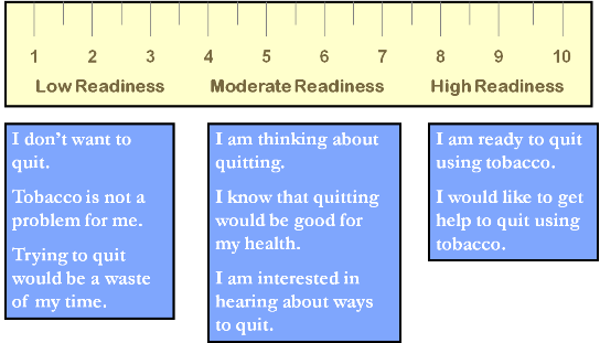Measure Readiness with a Readiness Ruler