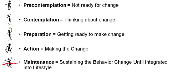 Fax to Assist Module 3 the 5 Stages of Change